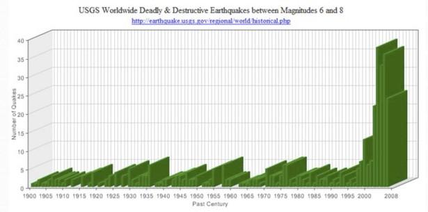 BFB140915 Major Earthquakes