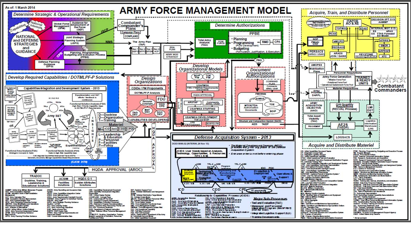 army management Army regulation 11–2 army programs management control headquarters department of the army washington, dc 1 august 1994 unclassified.
