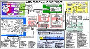 Managing the shape and size of the United States Army is an immense, resource-intensive, time-consuming process.  Nevertheless, it pales in comparison to the processes YHVH uses to prepare a people suitable for His purposes.  (The Army Force Management Model, accessed from the Army Force Management School, Ft. Belvoir, VA.)