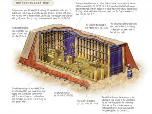 "Interior of the Tabernacle.  Illustration from the ESV Study Bible, © 2008 Crossway Bibles.  Accessed at ""Exodus 26 – The Tabernacle Details"" on Berean Bible Study Group, and at ""What Does teh Tabernacle Symbolize?"" on The Gospel Coalition."