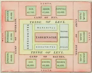 Diagram of the Camp of Israel arount the Tabernacle (Source:  Bible-history.com)