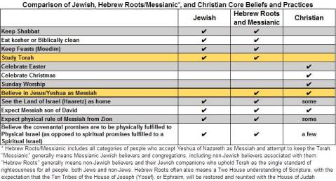 This chart, originally developed by Pete Rambo, illustrates the correlation of basic beliefs among Jewish, Hebrew Roots/Messianic, and Christian followers of the God of Abraham, Isaac, and Jacob.